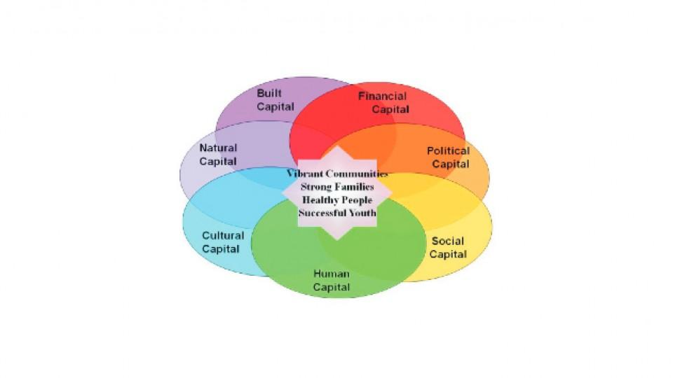 Registration Open For Community Capitals Framework Institute