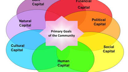 Presenters sought for community capitals framework event