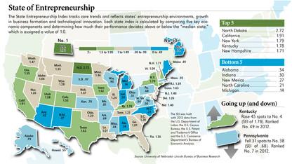 UNL economists rank states by entrepreneurship activity