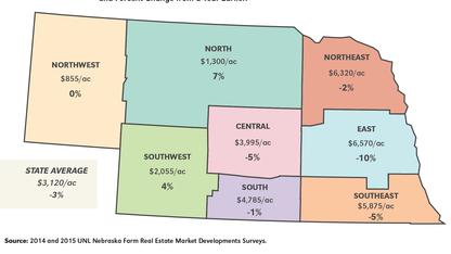 Nebraska farm real estate values slip 3% in last year