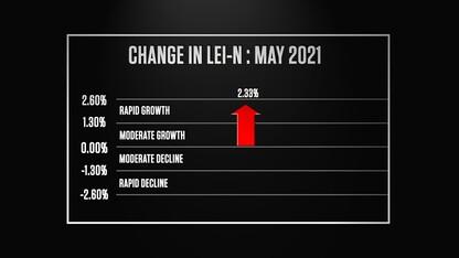 Nebraska Bureau of Business Research Leading Economic Indicator – June 2021