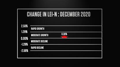 Nebraska Bureau of Business Research Leading Economic Indicator – January 2021
