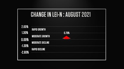 Nebraska Bureau of Business Research Leading Economic Indicator – September 2021