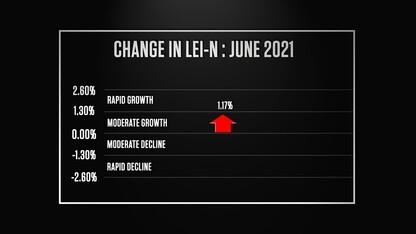 Nebraska Bureau of Business Research Leading Economic Indicator – July 2021