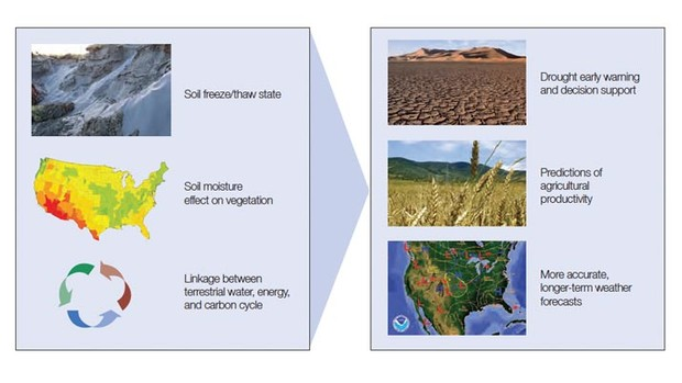 The SMAP mission is expected to contribute to better drought early warning and decision support, predictions of agricultural productivity, and more accurate, longer-term weather forecasts. Graphic courtesy of NASA.