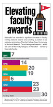 Nebraska's focus on faculty awards includes an increase in the number of National Research Council-recognized honors — which are some of the most prestigious in the nation. Click to enlarge.
