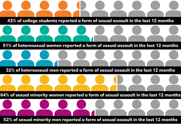 Sexual minorities are at similar risk for experiencing sexual assault as heterosexual females.