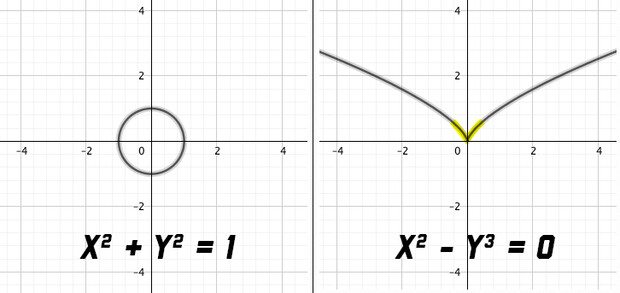"""The polynomial equation on the left has a solution set that """"cuts out"""" a circle across the x- and y-axis. With no visual points of """"misbehavior,"""" this solution set has no singularities. The polynomial equation on the right has a singularity at the highlighted corner that crosses the (0,0) point."""