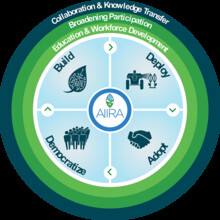 AI Institute for Resilient Agriculture graphic