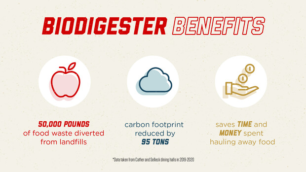 Biodigester benefits