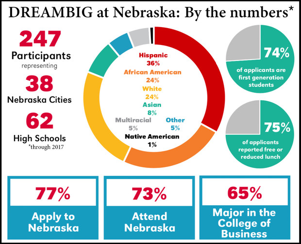Nebraska's DREAMBIG Academy is helping underrepresented high school students find a path to college. Figures in the graphic are through the 2018 cohort. Information provided by Nebraska Business.