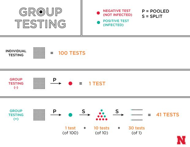 Group Testing Graphic