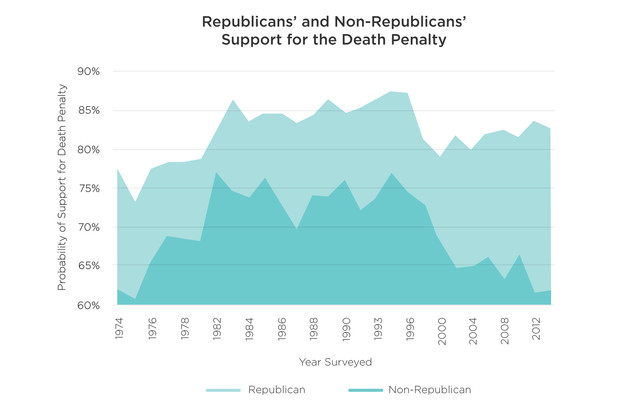 Republicans more likely to support death penalty by wide margin.
