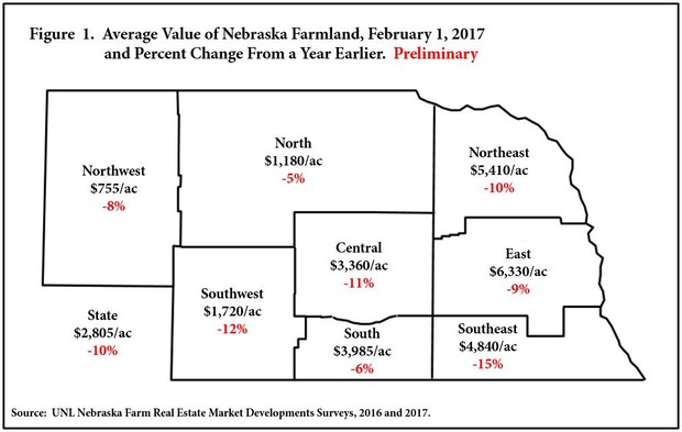 This map shows Nebraska agricultural land values by region.