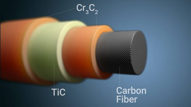 Yongfeng Lu and colleagues have developed a simple, inexpensive method for guarding carbon fiber against oxidation. Dipping carbon fibers into a molten salt mixture containing titanium and chromium powders triggers a spontaneous reaction that leaves the fibers with a three-layer protective coating. The layers are made of chromium carbide, Cr3C2, and titanium carbide, TiC.